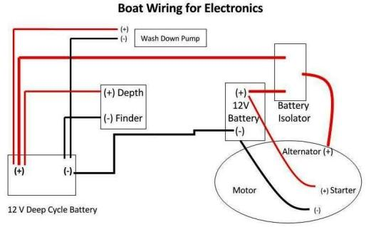 Boat Wiringrhpracticalfishingtips: Small 12 Volt Boat Wiring Diagram At Gmaili.net